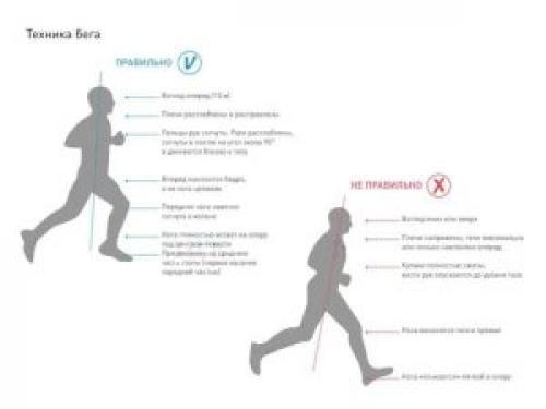 Бег на 1 км. Как правильно бежать 1 км на время?