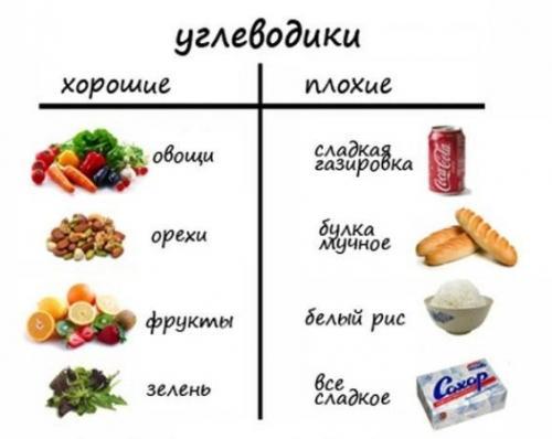 Сложные углеводы список продуктов таблица. Виды углеводов