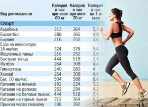 Спорт для похудения. Какие спортивные занятия помогают худеть?
