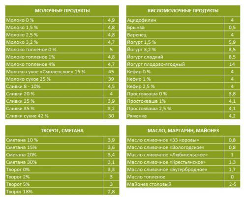 Кремлевская диета меню таблица. Кремлевская диета, полная таблица баллов