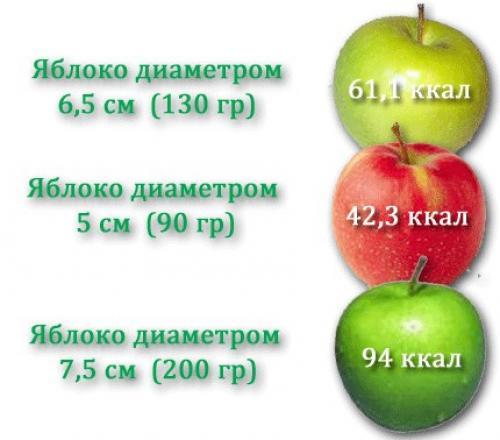 Сколько калорий в красном яблоке 1 шт. Калорийность яблока, от чего она зависит