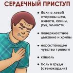 Сердечный приступ, инфаркт, инсульт: